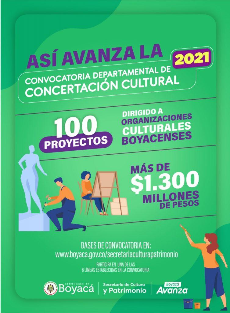 En este momento estás viendo Así avanza la convocatoria de Concertación Cultural 2021